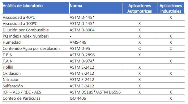 tabla analisis laboratorio