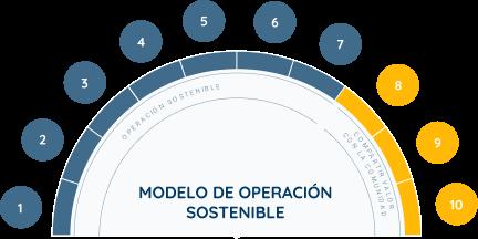 Operación Sostenible